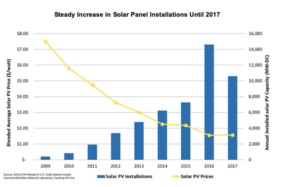 chart of increase of solar panel installations until 2017