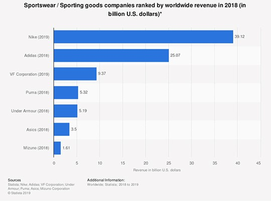 sportswear companies ranked by worldwide revenue 2019