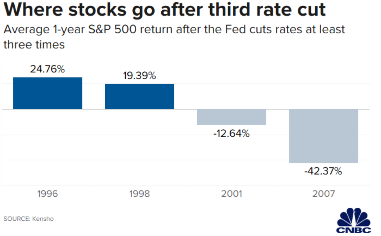where stocks go after the third rate cut
