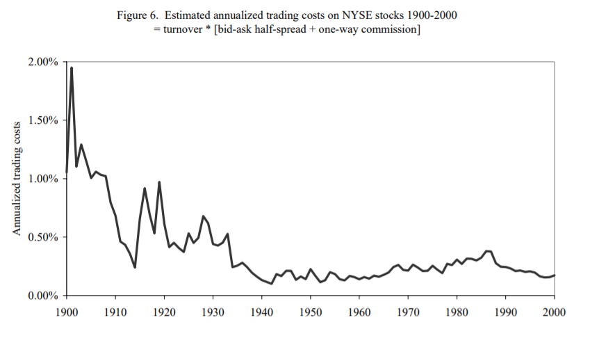 Estimated annualized trading costs on NYSE stocks 1900 - 2000