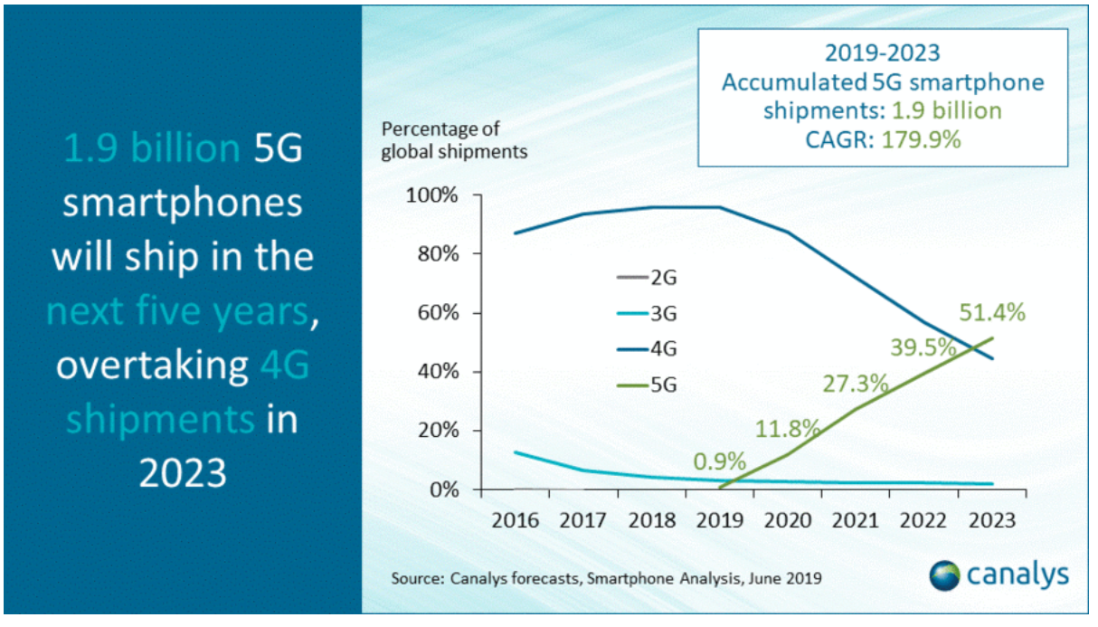 5G facts