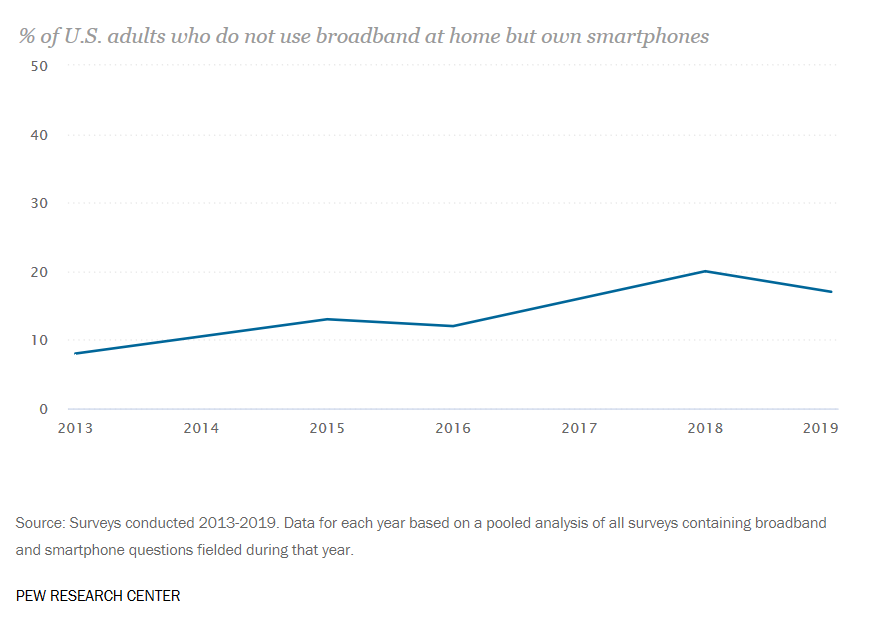 number of people who do not use broadband at home