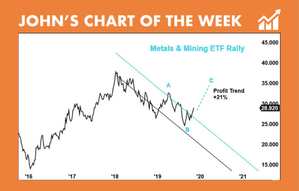 metals and mining ETF rally - Johns Chart of The Week Nov 6, 2019