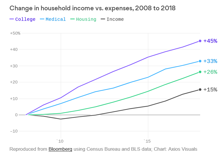 change in household income compared to household expenses 2008 - 2018
