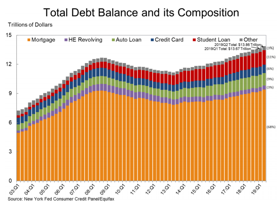 total debt of U.S. Consumer