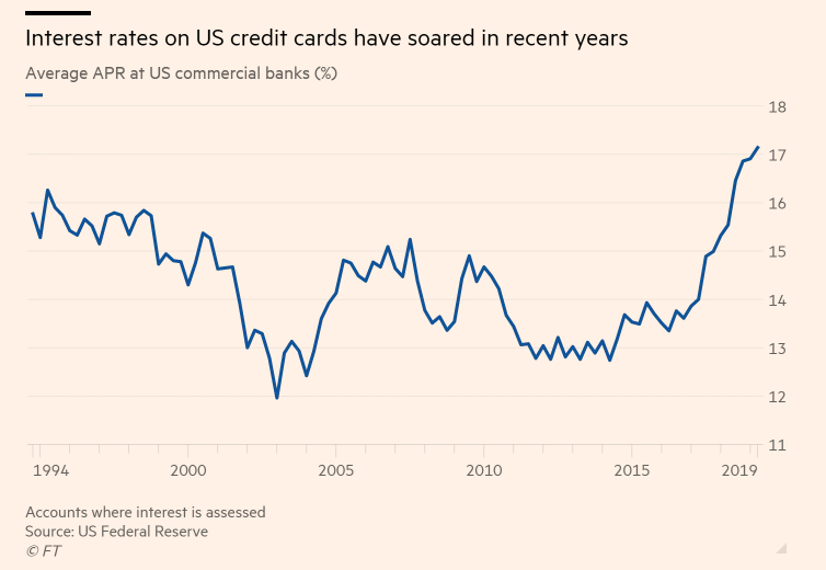 credit card interest rates since 1994