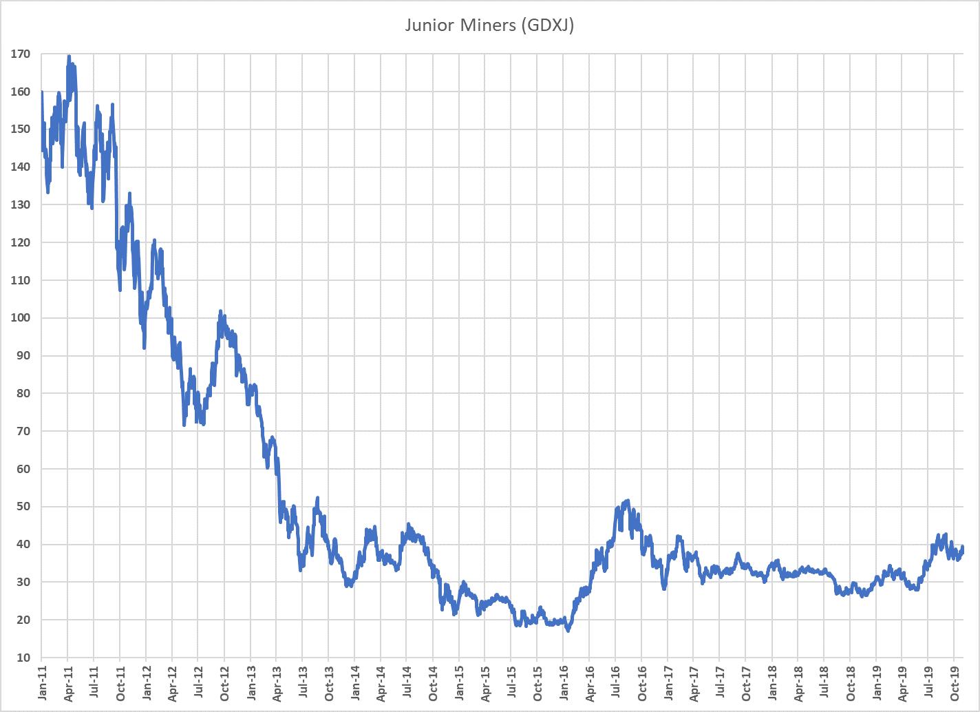 Junior Miners (GDJX) chart