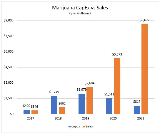 marijuana capex vs sales