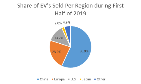 share of EV sold per region during 2019