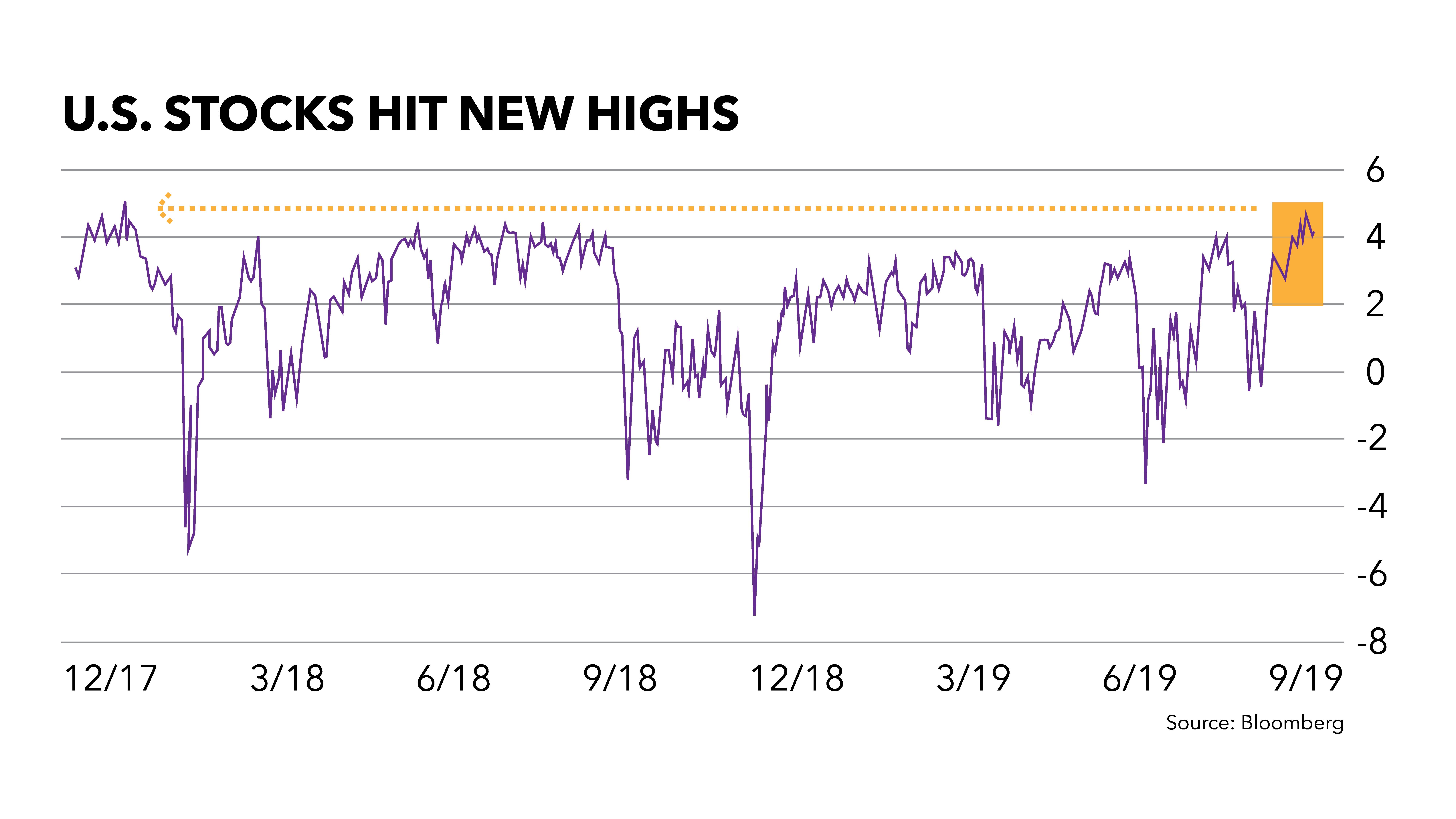 U.S. stock market chart