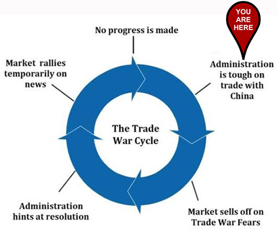 Great Stuff U.S.-China Trade War Cycle chart