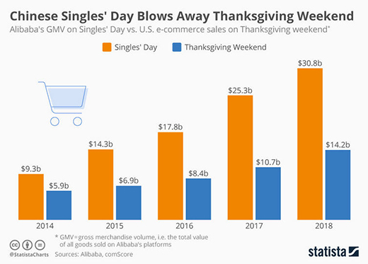 For four of the past five years, the cash raked in by a single company (Alibaba) on Singles Day — a capitalist holiday in a communist country — has more than doubled the entirety of Black Friday weekend.