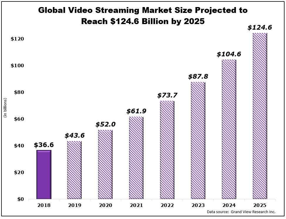 Global streaming market worldwide projected to 2025