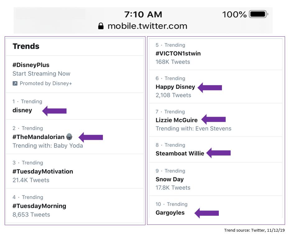 disney + trending