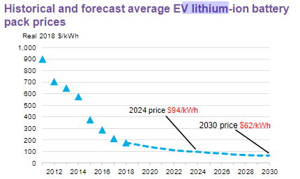 historical and forecast average for EV lithium-ion battery