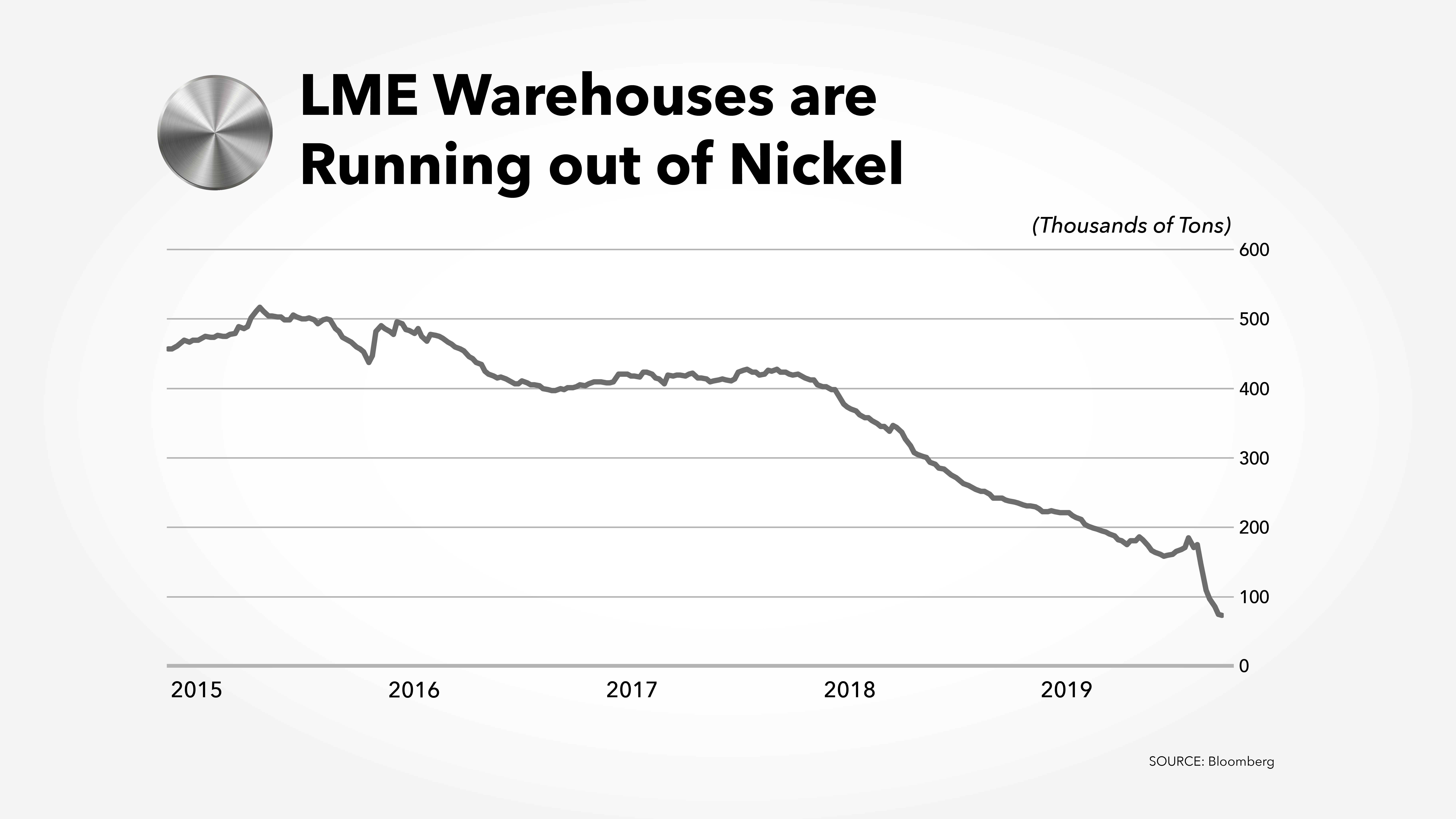 Nickel Prices