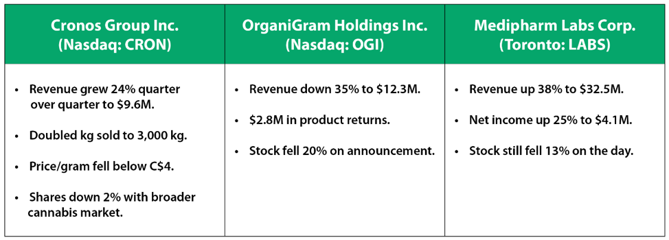 Cronos Group, MediPharm Labs and OrganiGram compared.