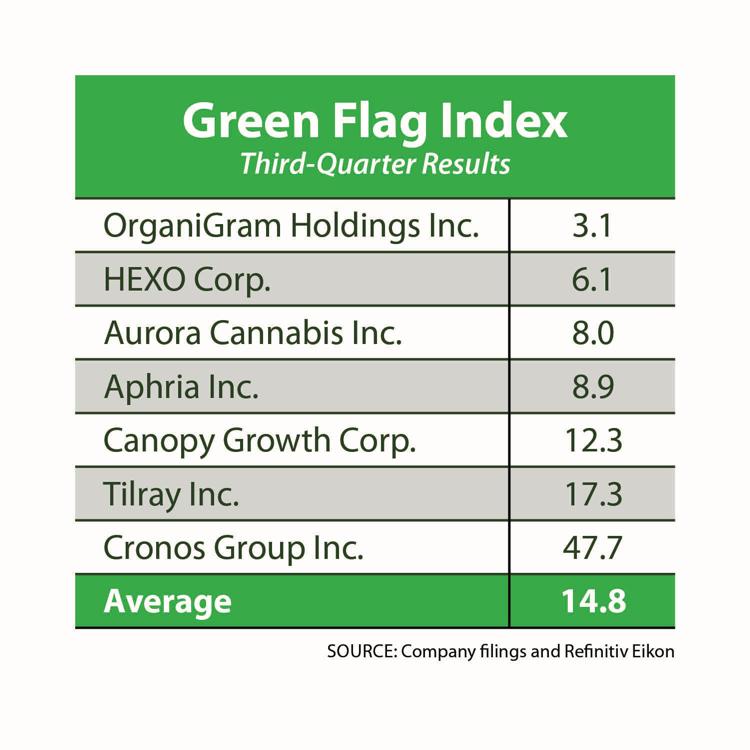 Green Flag Index