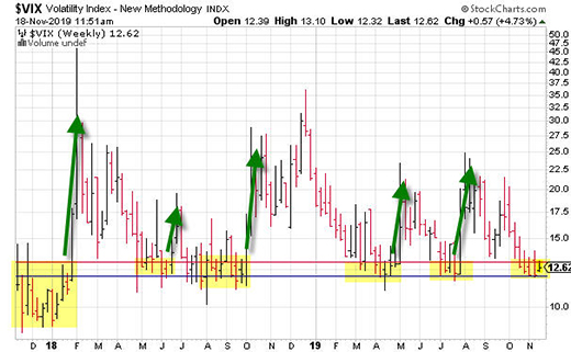 Remember that CBOE Volatility Index (VIX) chart we looked at back on October 29? Here's the updated version.