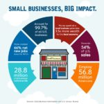 Small Business Saturday Statistics
