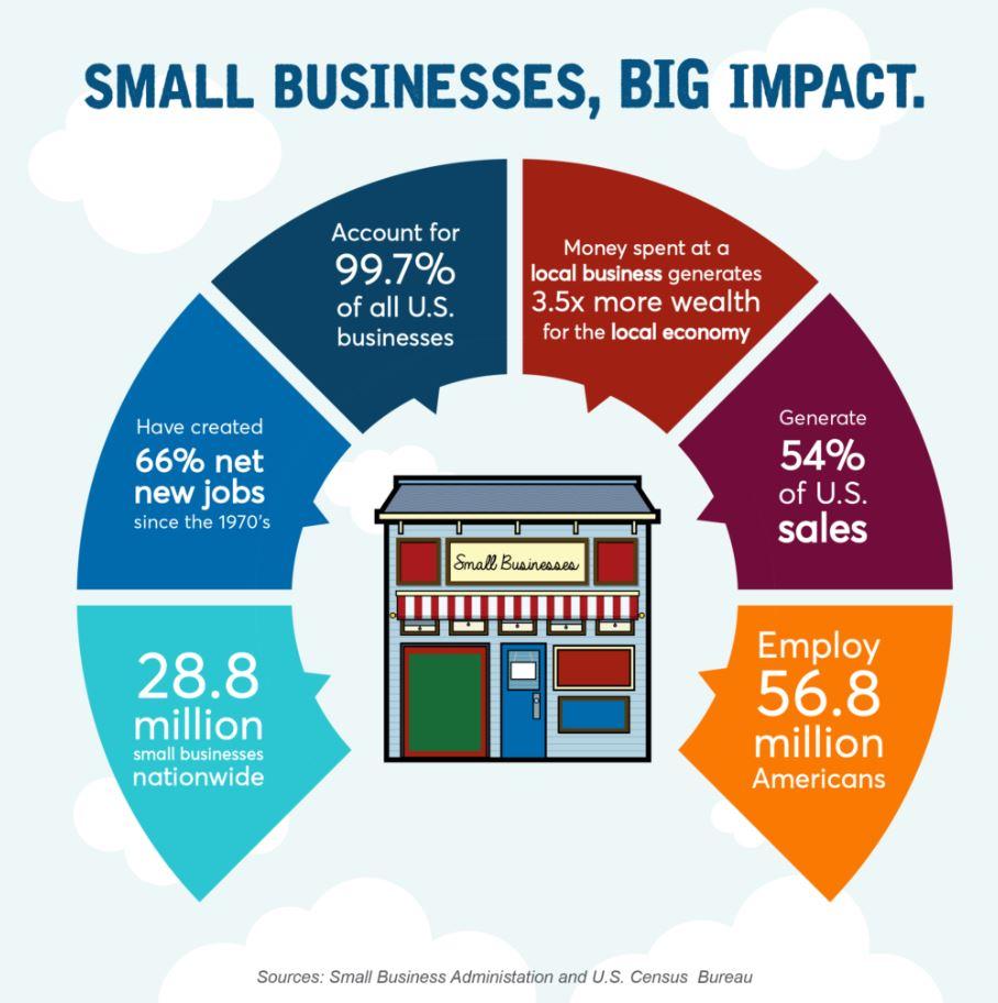 Small Business Saturday Statistics