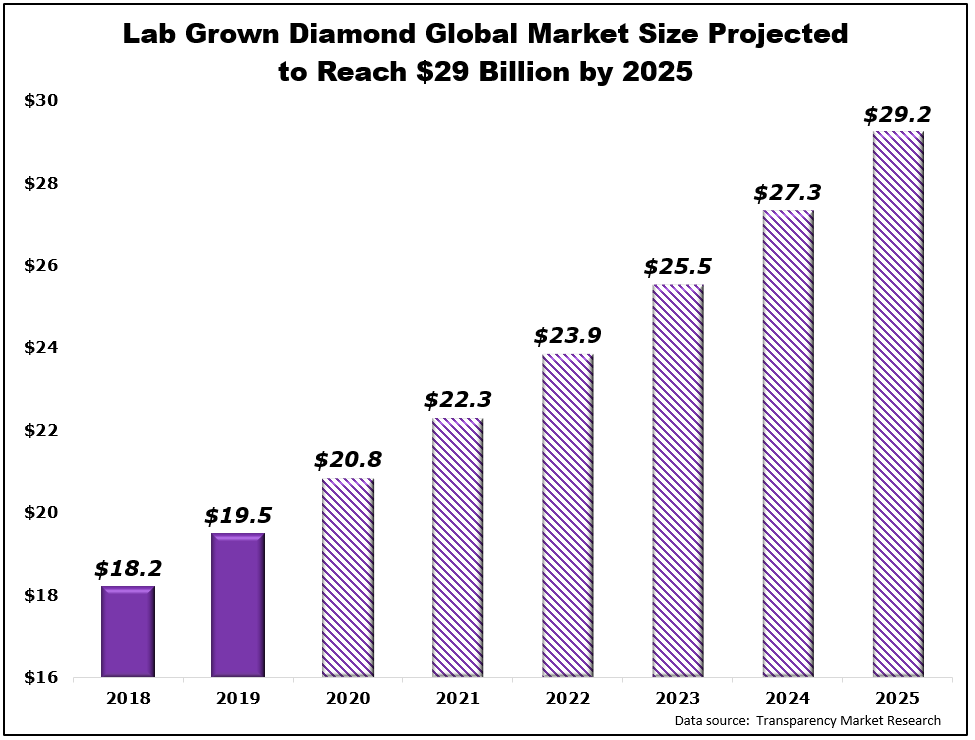 lab grown diamond market size