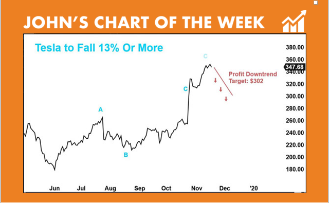 Tesla stock chart