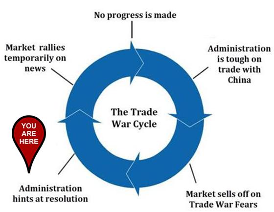 Great Stuff Trade War Cycle Chart November 22.