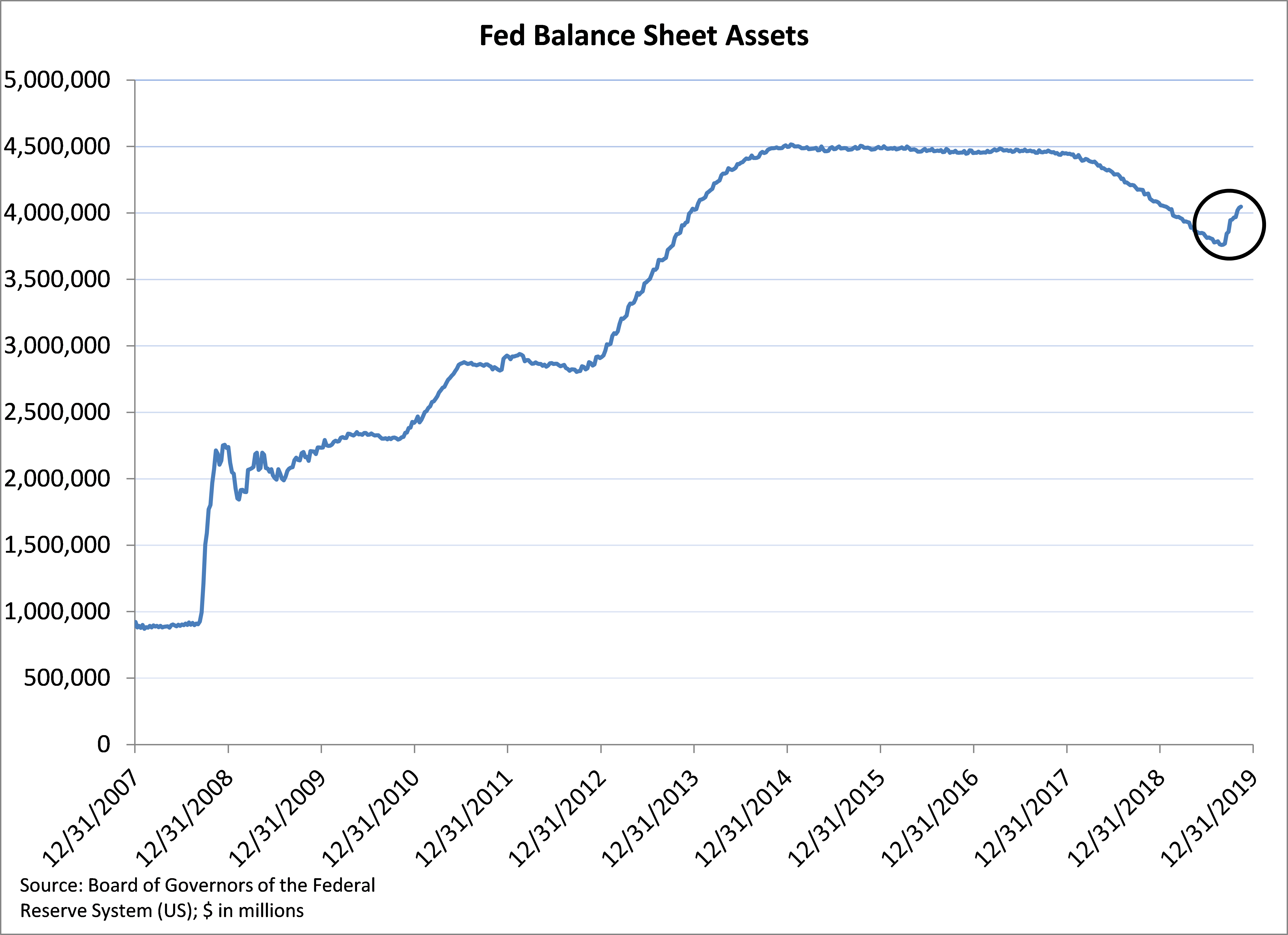 The Fed Quantitative Easing Balance Sheet
