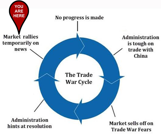 Great Stuff Trade War Cycle chart