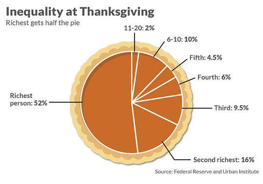 Inequality at Thanksgiving. Richest gets half the pie.