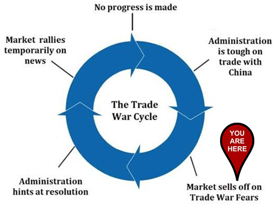 Great Stuff Trade War Cycle chart for December 2, 2019