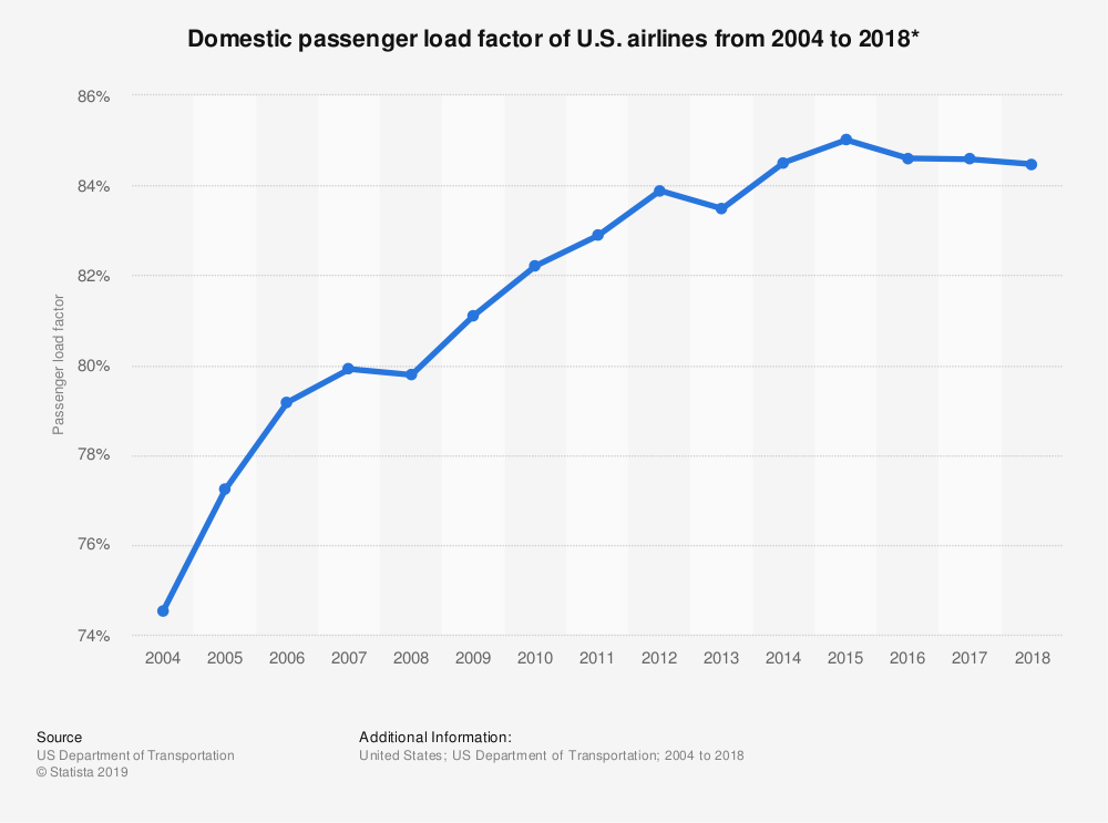 domestic passenger load factor of U.S. Airlines from 2004 - 2016