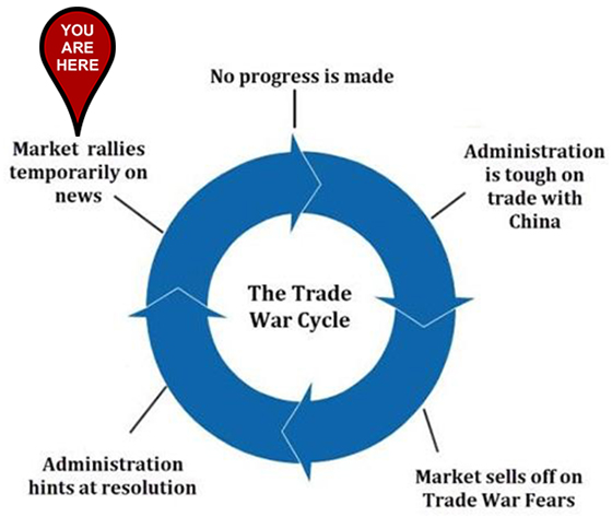 Great Stuff Trade War Cycle Market Rallies