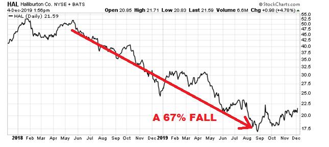 Halliburton stock price 2018 to 2019