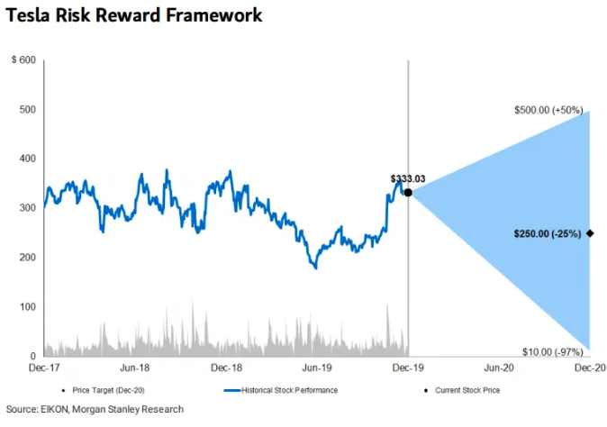 "Morgan Stanley's Tesla Risk/Reward Framework, or the ""snake and flashlight"" pattern."