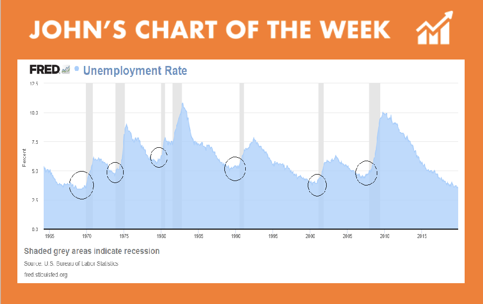 Unemployment Rate Chart and Recession