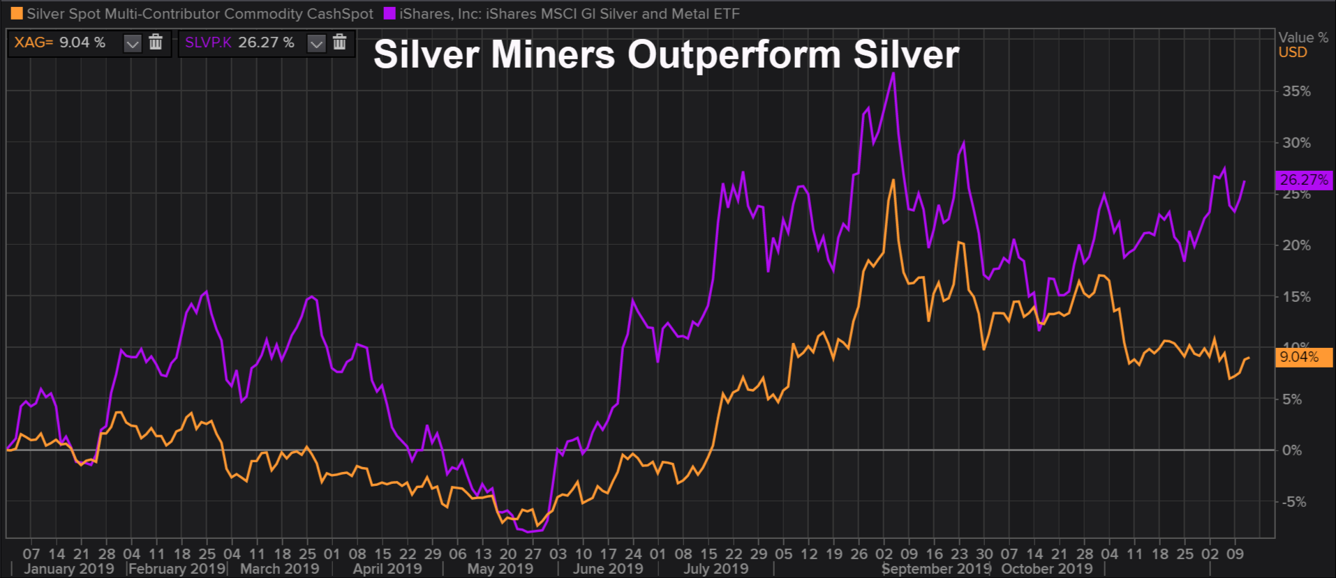 silver miners versus silver metal stock prices