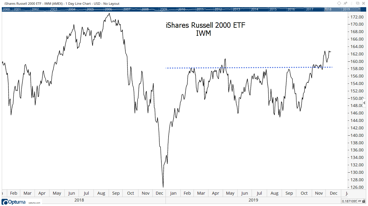 iShares Russell 2000 ETF (NYSE: IWM) Melt-Up