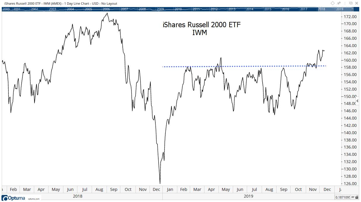 iShares Russell 2000 ETF (NYSE: IWM) Melt-Up