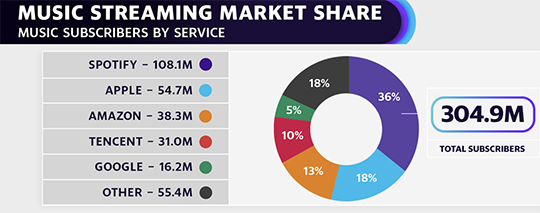 Streaming music market share
