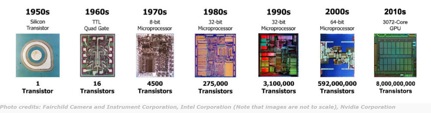 Comptuer chips compared 1950s to 2010s