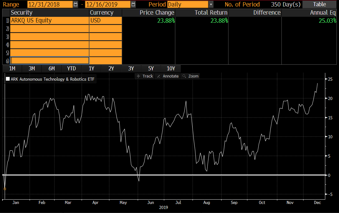 ARKQ US Equity