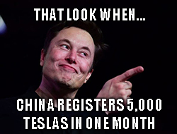 November registrations for new vehicles in China soared 14-fold year over year, with 5,597 of those registrations going to Tesla (TSLA) cars.