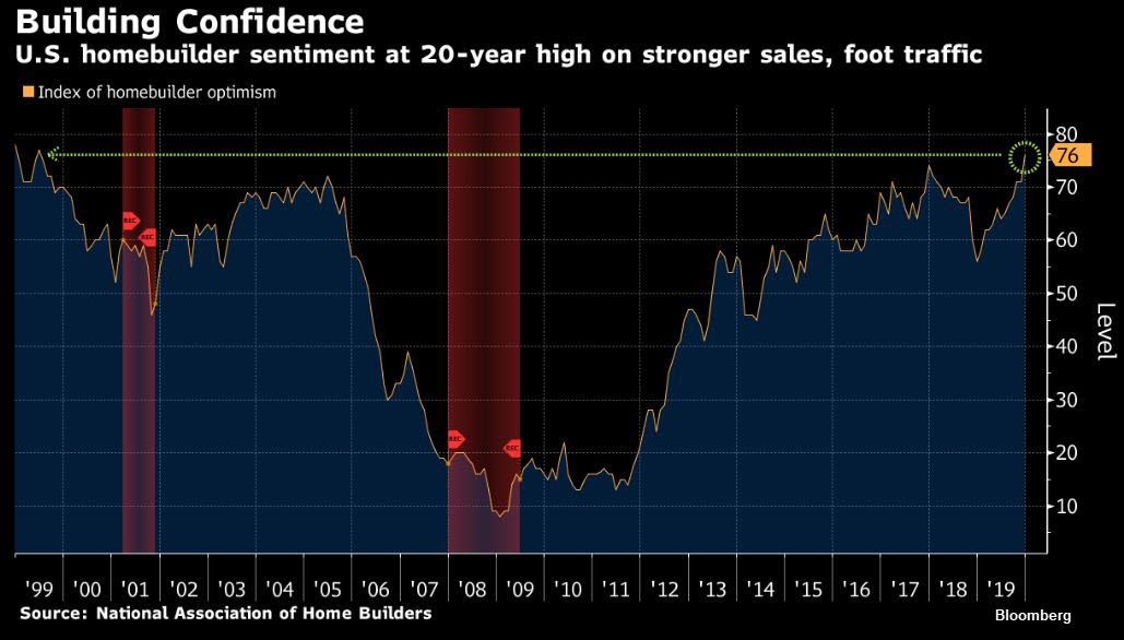 Home Builder Confidence Chart