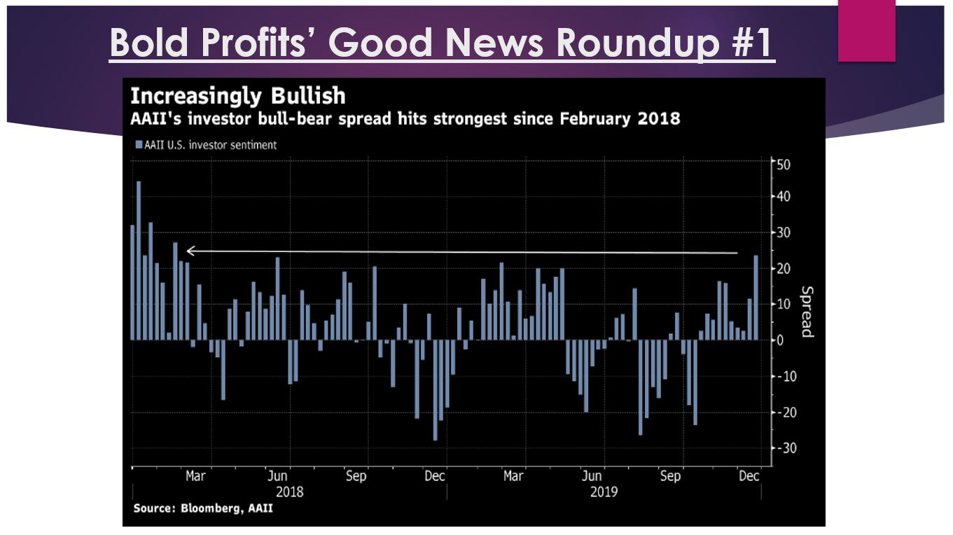 A recent survey conducted by the American Association of Individual Investors shows that U.S. sentiment is turning more optimistic. The spread between the bullish and the bearish readings hit the strongest reading since February
