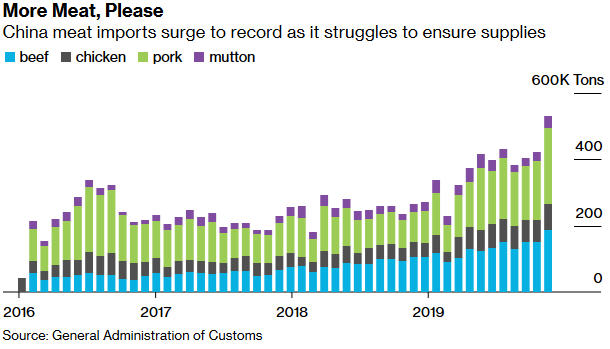 Chinese pork imports just hit a record high.