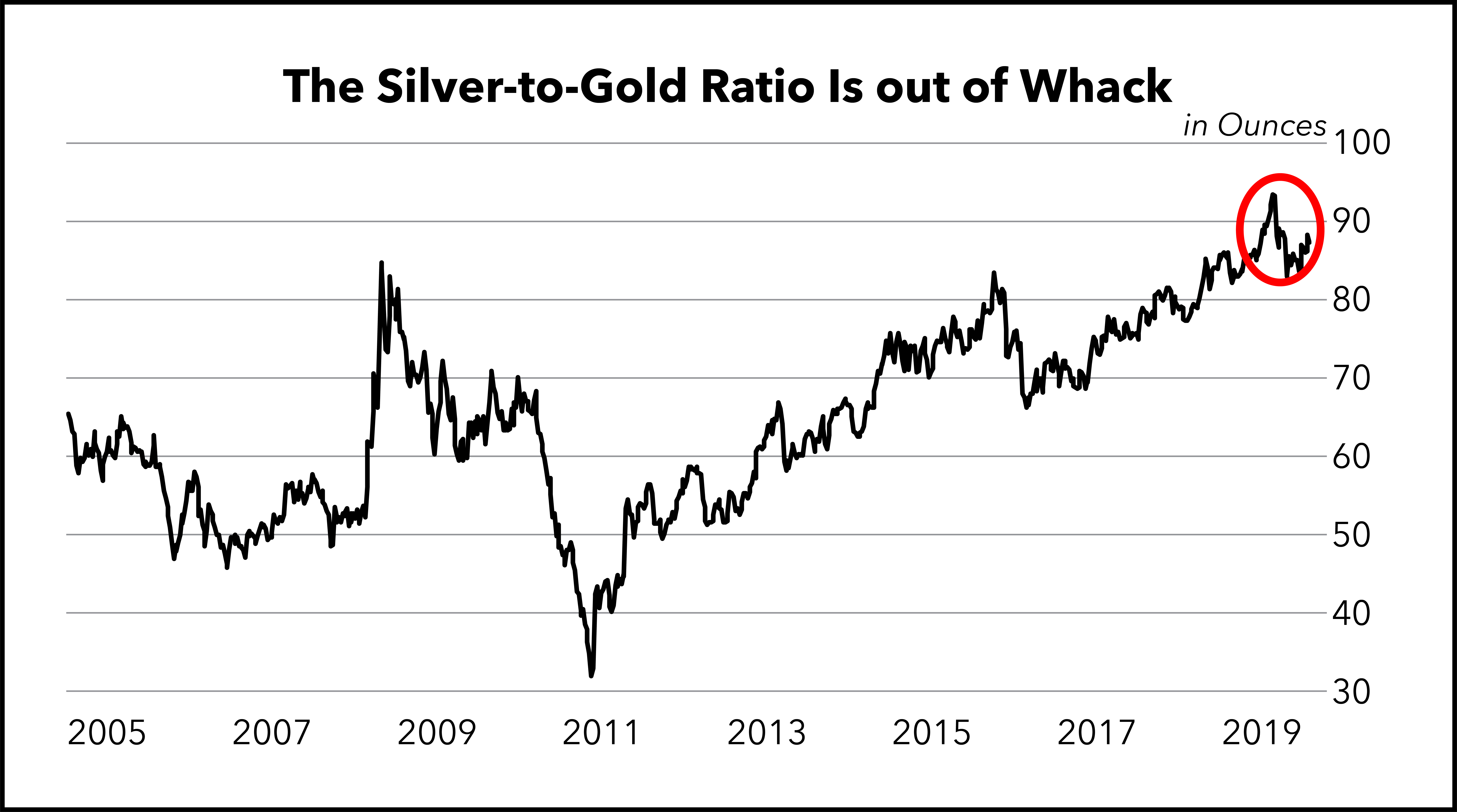Silver to Gold Ratio 2005-2019