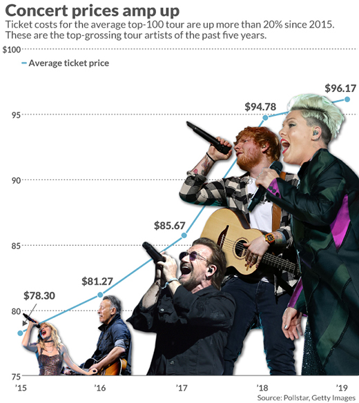 Ticket prices for top-100 tour tickets in the U.S. have risen 250% since 1996, and 20% in just the past 5 years.