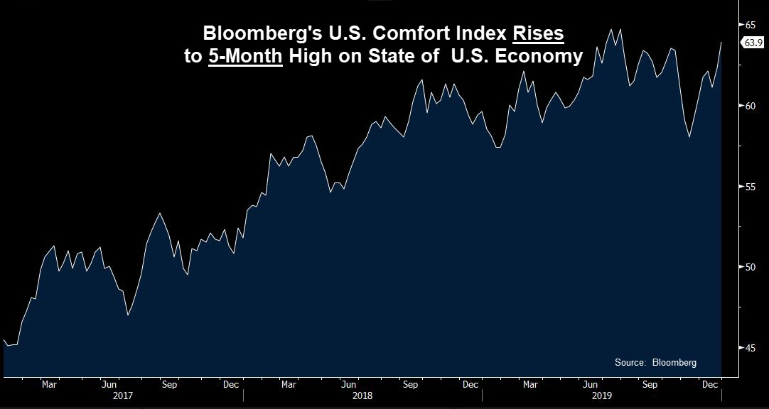 Bloomberg Comfort Index